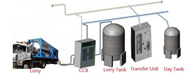 Center Chemical Dispensing System